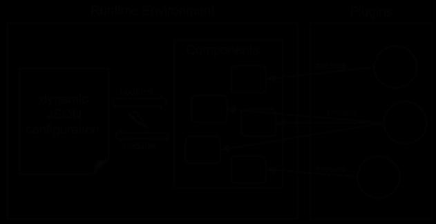 Runtime Diagram